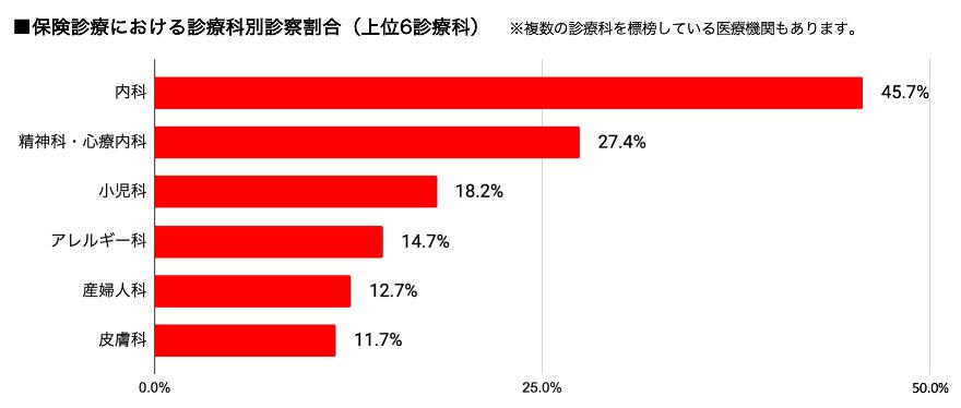 clinics_保険診療における診療科別診察割合(上位6診療科)-640wri.png (46.3 kB)