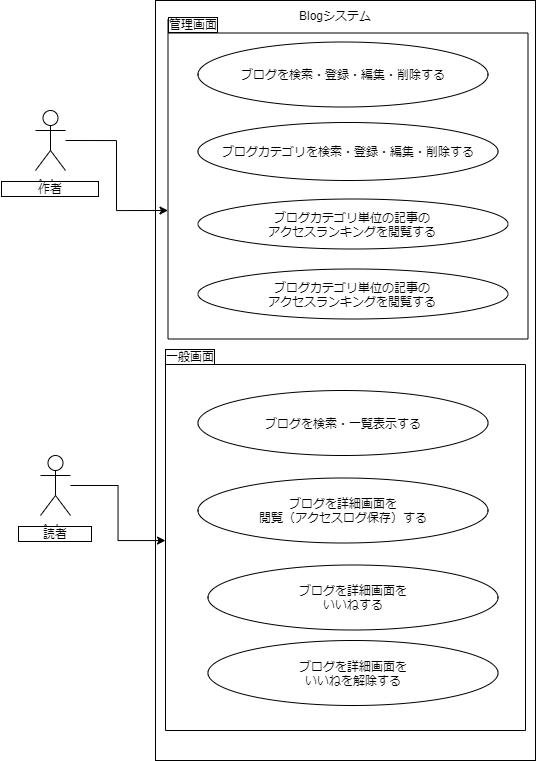 Blogシステム-ユースケース.png (64.0 kB)