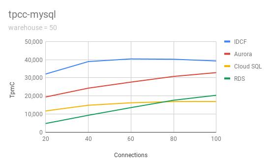 tpcc-mysql-50.png (15.3 kB)
