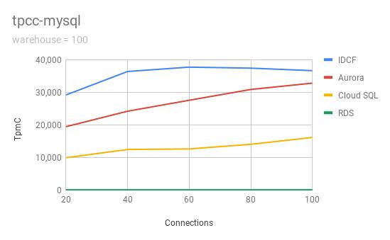 tpcc-mysql-100.png (13.4 kB)