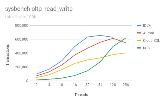 oltp_read_write-100k.png (18.8 kB)