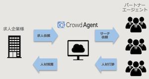 Crowd Agent