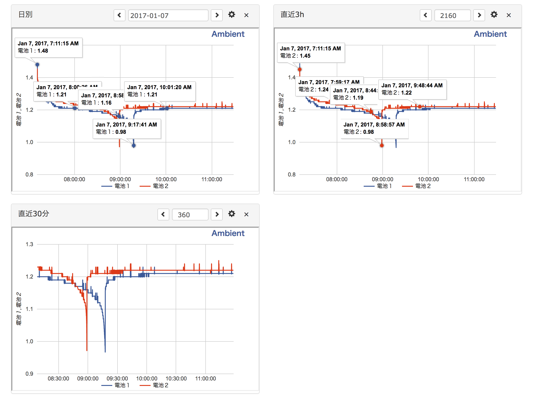 手元のeneloop 放電グラフ2017-01-07 12.16.44 2.png (295.2 kB)