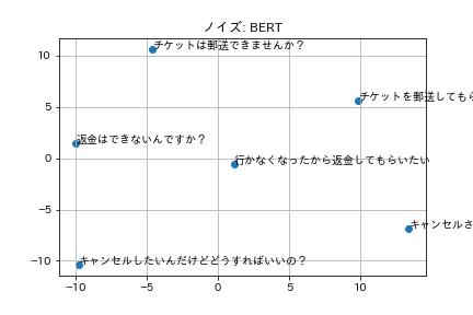 ノイズ: BERT.png (19.5 kB)