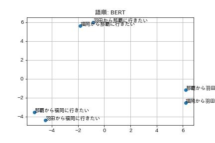 語順: BERT.png (15.1 kB)