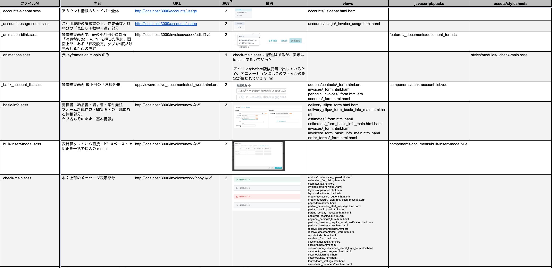 各CSSファイルごとに何が書かれていて、どのファイル(テンプレート)で使われているかを記入しているスプレッドシート