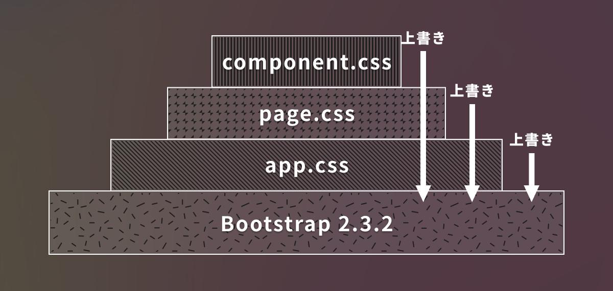 Bootstrap 2.3.2 を app.css, page.css, component.css の順で上書きしている図