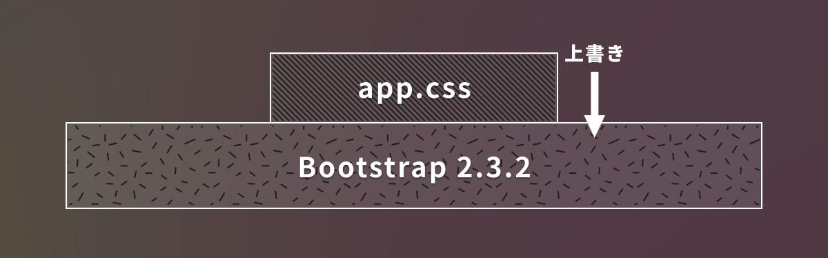 Bootstrap2.3.2 を app.css で上書きしている図