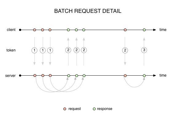 batch-request-detail.jpg (33.6 kB)