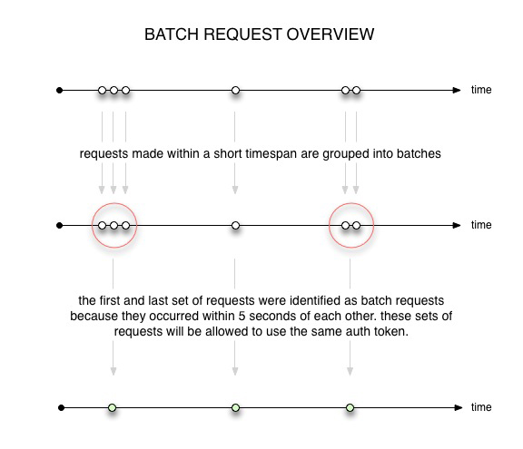 batch-request-overview.jpg (55.7 kB)
